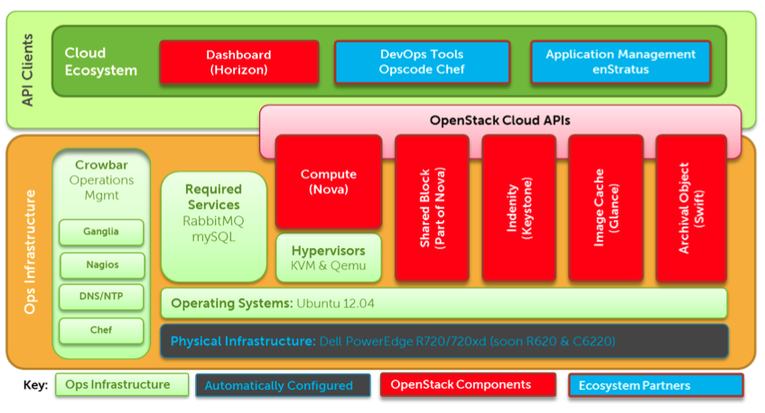 Deploying OpenStack Grizzly using Crowbar RC1