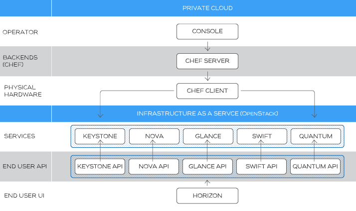 Deploying OpenStack Grizzly using Rackspace Private Cloud